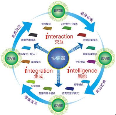 社会信息传播结构图
